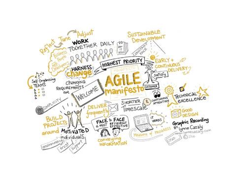 méthode Agile ou manifeste Agile encore plus efficace avec la formation ennéagramme Nantes