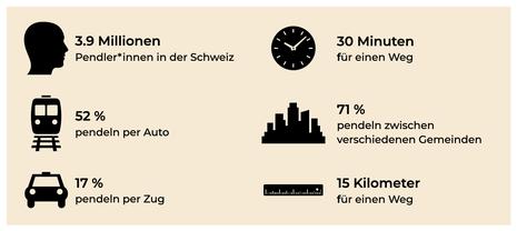 Schweizer Pendler_innen in der Übersicht. (Quelle: eigenen Darstellung, Zahlen von http://t1p.de/bfs-pendler)