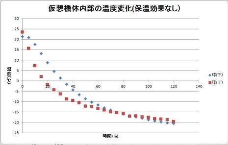 図4 内部温度の推移