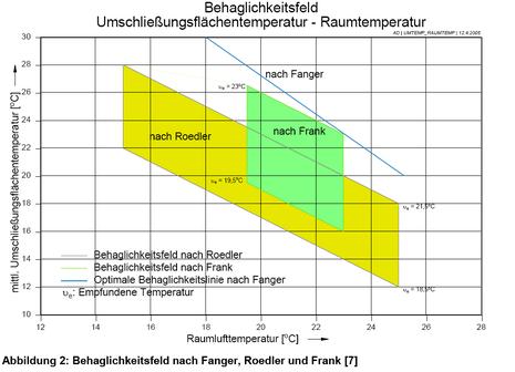 Beharglichkeitsfeld nach Fanger, Roedler und Frank