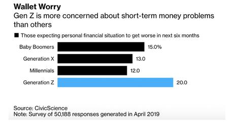 Generation Z: Die jungen Erwachsenen schauen aufs Geld