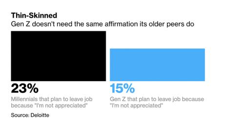 """Generation Z: Weniger """"sinnsüchtig"""" als die Millennials"""