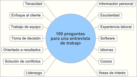 100 Preguntas para entrevista de trabajo