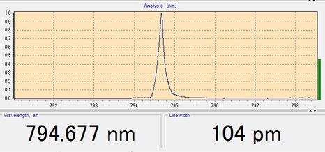 200Wレーザ 794.7nm 発振スペクトル