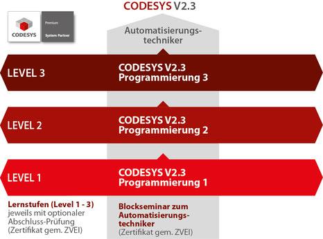 Download Free Codesys V2 3 Software - brandvegaload7
