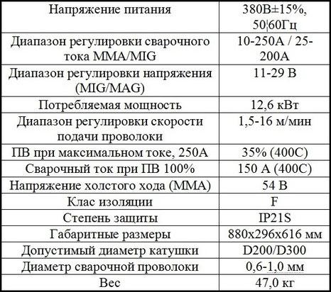 Характеристики Jasic MIG 250 (N290)