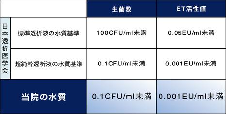 ※1 【参考】2016年版 透析液水質基準