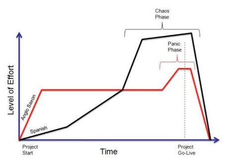 @diagrama de Thistlethwaite sobre la diferencia hispano-alemana en el nivel de esfuerzo ante una tarea