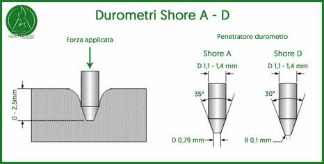 Penetratori durometri Shore A Shore D