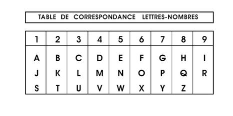 Tableau de la numérologie