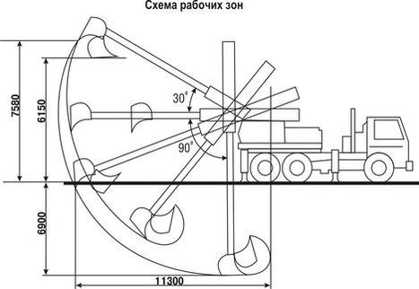 экскаватор-планировщик Камаз ЕТ-4322 рабочие зоны