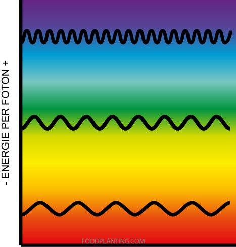 energie per foton