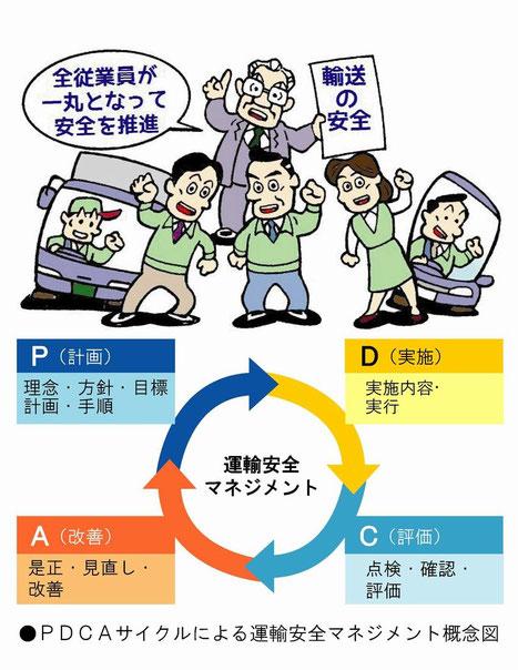 運輸安全マネジメントPDCAサイクル