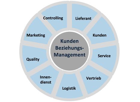 Change-Management  Schulz Interim Management