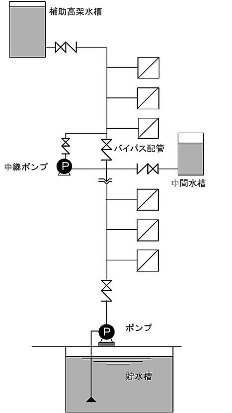 配管途中の中間階に中間水槽及び中継ポンプを設ける方式