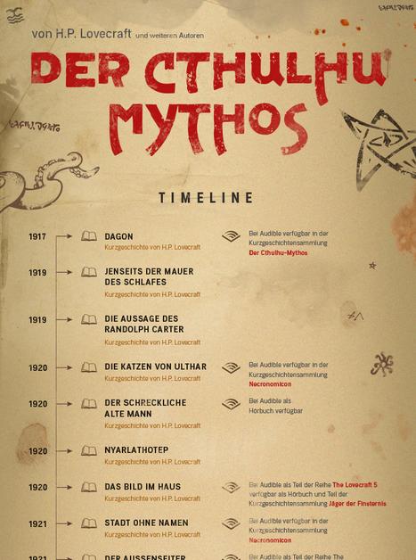 Cthulhu-Mythos Timeline