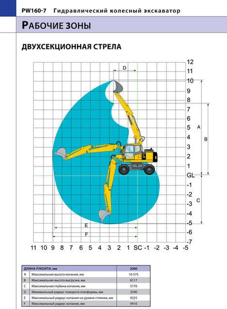 колесный экскаватор Komatsu PW160-7 рабочие зоны