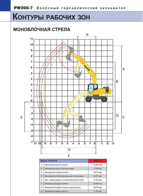 колесный экскаватор  Komatsu PW200-7 рабочие зоны