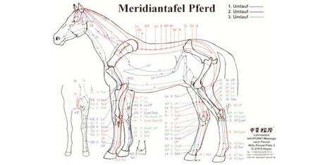 Meridiantafel nach Penzel