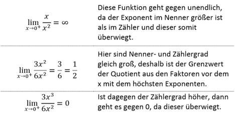 Beispiele zur Berechnung von Grenzwerten gegen endliche Werte