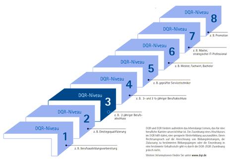 DQR Qualifikationsrahmen für Kompetenzen