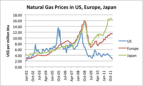 Long Term Outlook Natural Gas Prices