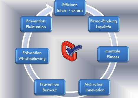 Neuromanagement,Effizienz,Firmabindung,mentale Fitness,Motivation,Innovation,Prävention Burnout,Prävention Whistleblowing,Prävention Fluktuation