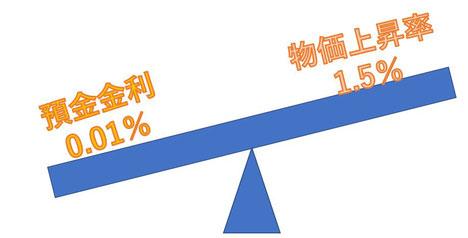 物価上昇率と銀行預金金利《平賀ファイナンシャルサービシズ㈱》