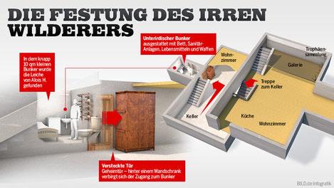 Der Bunker des Alois Huber war so angelegt. Quelle: http://bilder.bild.de/fotos-skaliert/infografik-amoklauf-in-oesterreich---die-festung-des-irren-wilderers-34584502-32462762/3,w=993,q=high,c=0.bild.jpg