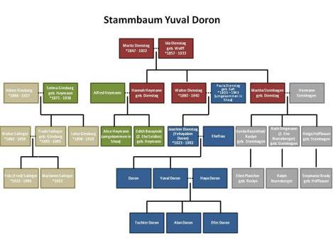 Stammbaum von Yuval Doron