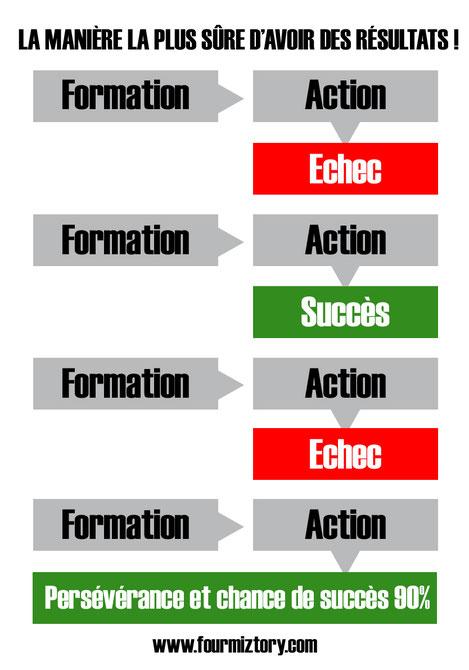Bonne méthode de travail et d'apprentissage !