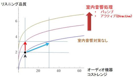 サウンドステージの改善にはオーディオ機器のグレードアップよりは音響処理の方がはるかに効果的です