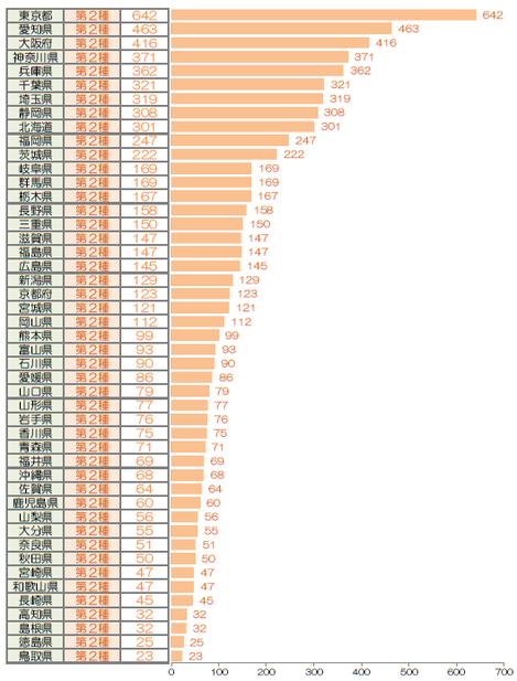 【グラフ】 都道府県別・エネルギー管理指定工場数(第2種工場数でソート)