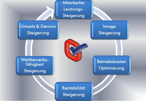 Neuromanagement,Mitarbeiter,Image,Wettbeweb,Umsatz,Gewinn,Steigerung,Betriebskostenoptimierung