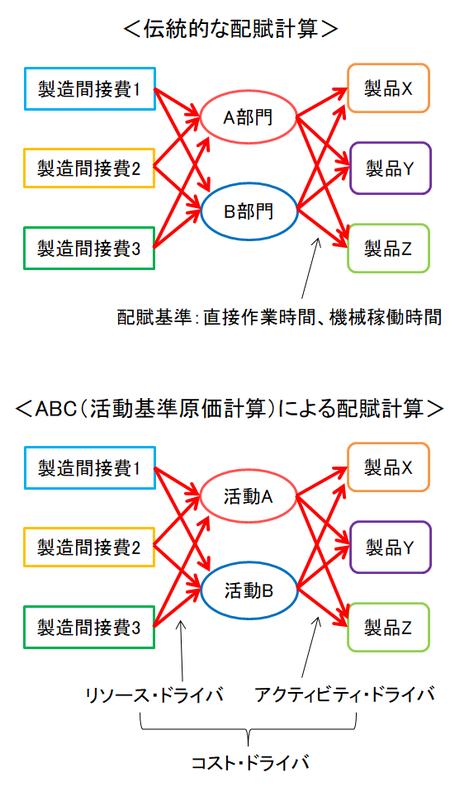 伝統的な配賦計算とABC(活動基準原価計算)による配賦計算