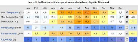Dänemark - Klimatabelle