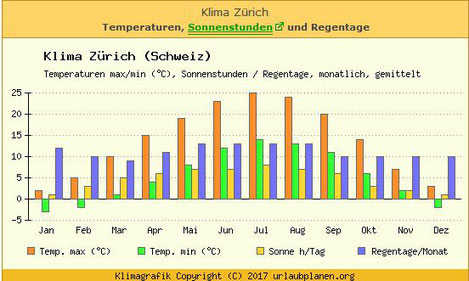 das Wetter in Zürich.