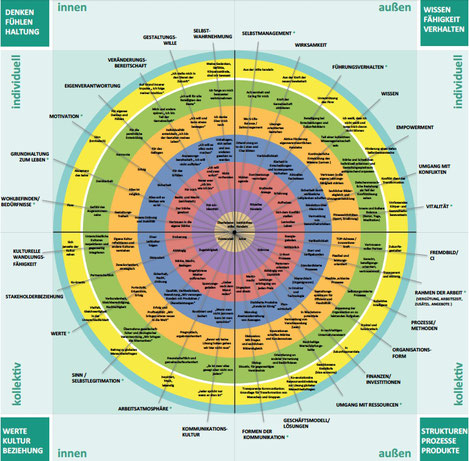 integrale Theorie, integrales Modell, integrales Kompetenzmodell, Ken Wilber, Spiral Dynamics