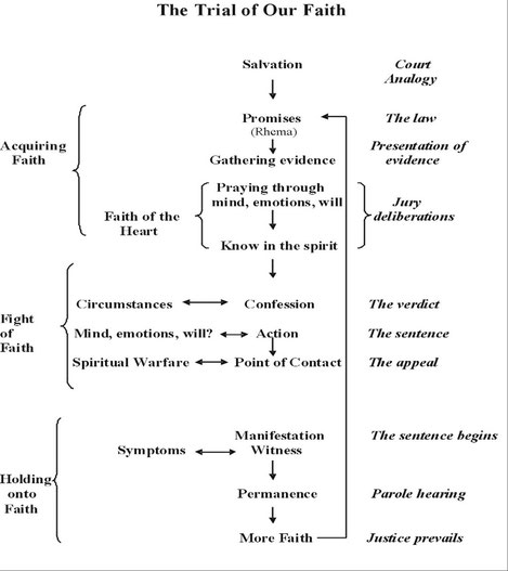 This is the diagram of the trial of your faith which discusses the process of overcoming problems by faith.