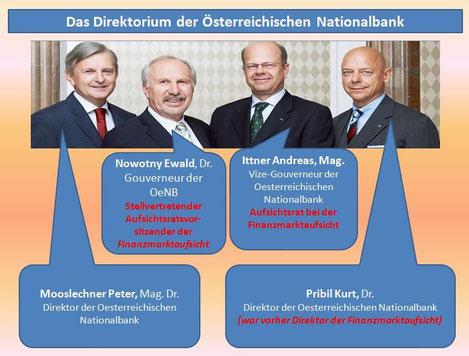 Das Direktorium der Österreichischen Nationalbank bis 2019