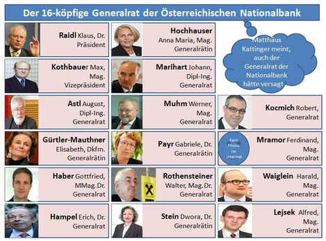 Der Generalrat der Österreichischen Nationalbank