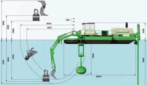 технические характеристики Watermaster Classic IV