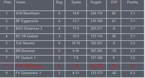 Aktuelle Tabelle der Hardtliga 12 05