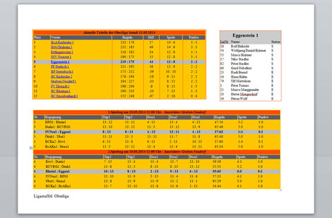 Aktuelle Tabelle der Oberliga Stand 12 05 14