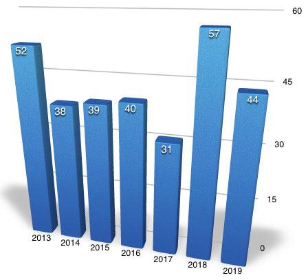 Anzahl der verschiedenen Einsätze im jeweiligen Jahr