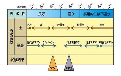 ▲マグネシウム系土舗装の透水性について