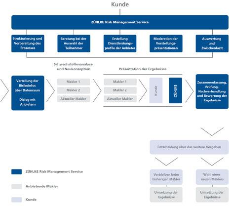 Ablauf der Maklerausschreibung – ZÜHLKE Risk Management Service