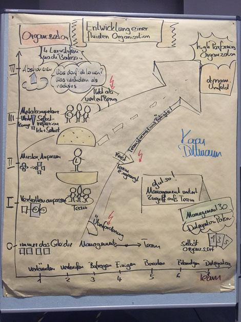 Entwicklung einer Fluiden Organisation. Entworfen für den Vortrag für die Regionalgruppe Stuttgart der GPM am 11.5.2017.