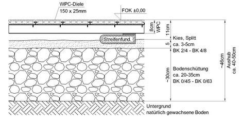 WPC Alu Unterkonstruktion auf Streifenfundament - Punktfundament Kies Schotterbett frostfrei tragfähig Terrasse