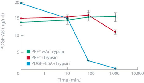 présence comparée de facteurs de croissance dans le temps Vivostat PRF